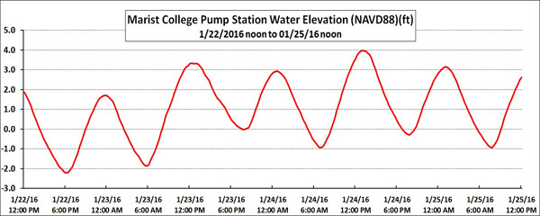 graph of nor'easter storm surge at Poughkeepsie