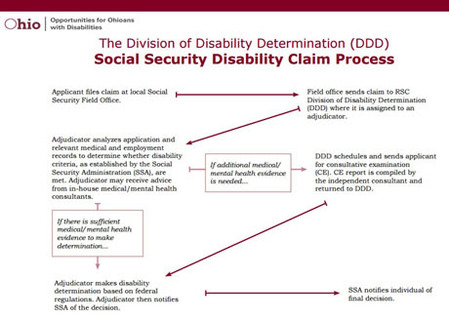 Disability Determination Chart