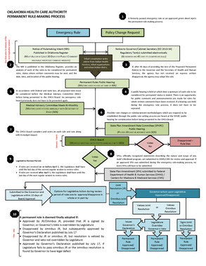 OHCA Permanent Rulemaking Process Flow Chart