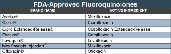 FDA-approved aluoroquinolones antibiotics
