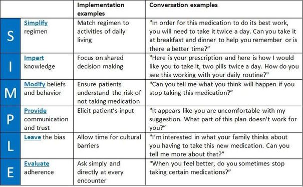 SIMPLE: Simplify regimen, Impart knowledge, Modify beliefs and behavior, Provide communication and trust, Leave the bias and Evaluate adherence