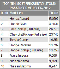 Top Ten Stolen Vehicles 2012