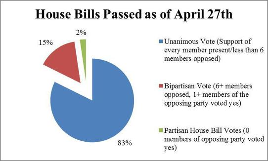 House Votes Chart