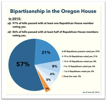 Bipartisan Support Vote Graph
