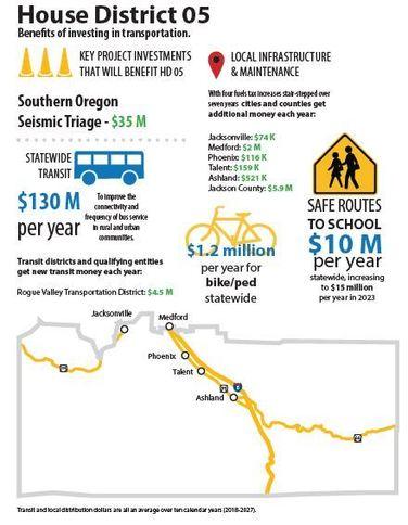 HD5 Transportation Info