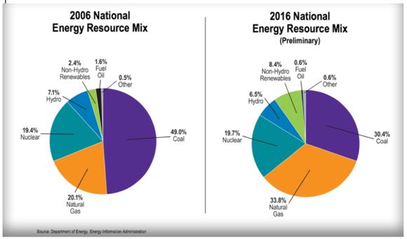 Energy Resource mix 2006-2016