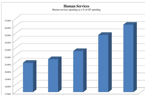 Human Services Spending