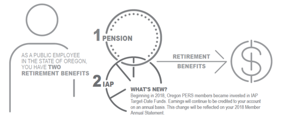 Beginning in 2018, Oregon PERS members became invested in IAP Target-Date Funds