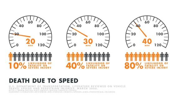 Death rate by various speeds