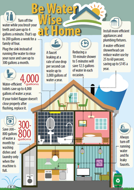 water wise house
