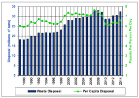 Per Capita Rate for MSW disposal