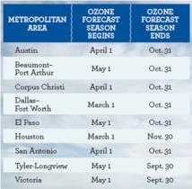 Ozone Forecast Seasons