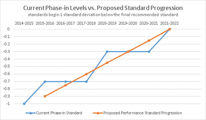 phased in standard progression chart 2015 to 2022