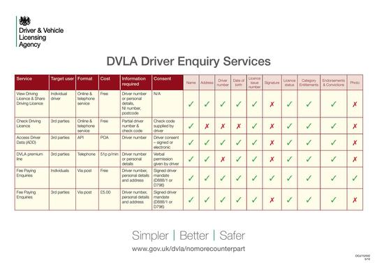 DVLA Driver Enquiry Services