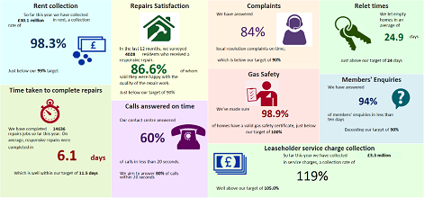 Lambeth Housing Services Q1 performance infographic