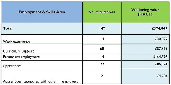 Employment outcomes through the community benefits programme