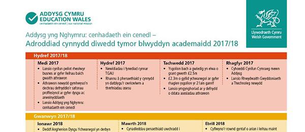 education - progress timeline Welsh