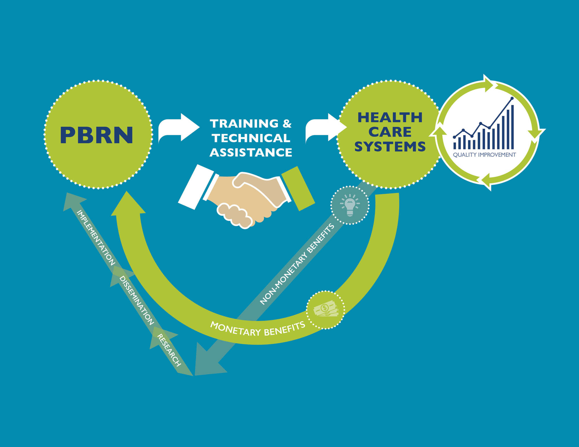 PBRNs_Health Care Systems