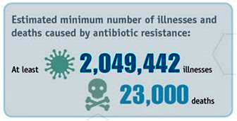 Estimated minimum number of illnesses caused by antibiotic resistance is 2,049,442 and deaths are 23,000