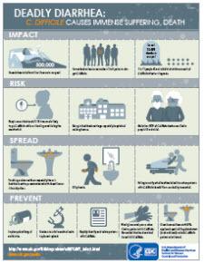 C. Diff Infographic