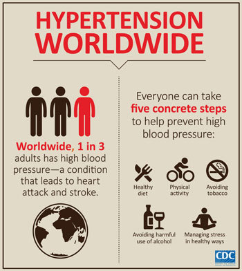 Management Of High Blood Pressure In Adults
