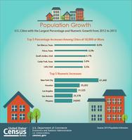 Subcounty Population Estimates