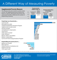 Supplemental Measure of Poverty