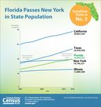 State Population Estimates