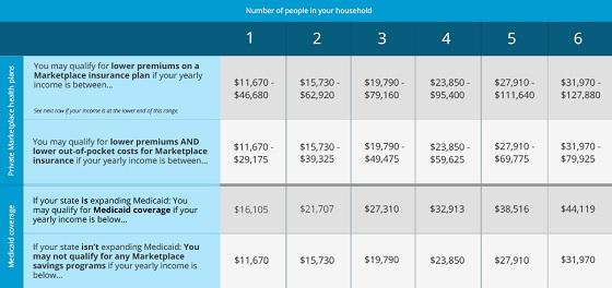 Health Care Savings Chart