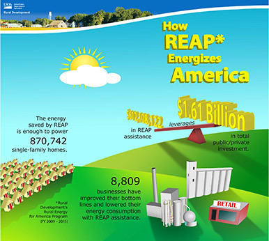 How REAP Energizes America infographic
