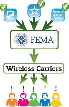 Wireless Emergency Alerts
