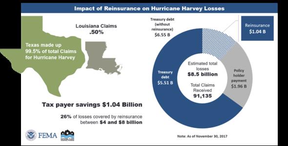 Impact of reinsurance on Hurricane Harvey losses.