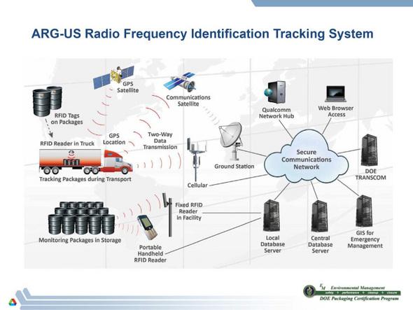 RFID Graphic
