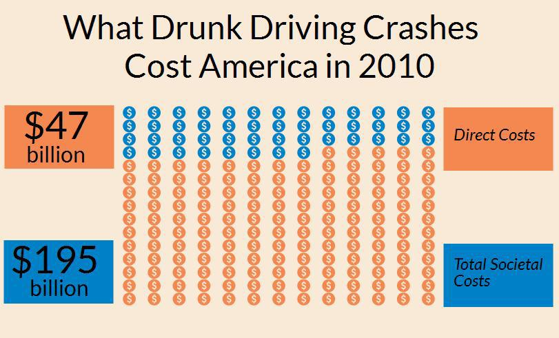 Infographic depicting $195 billion annual costs of drunk driving crashes