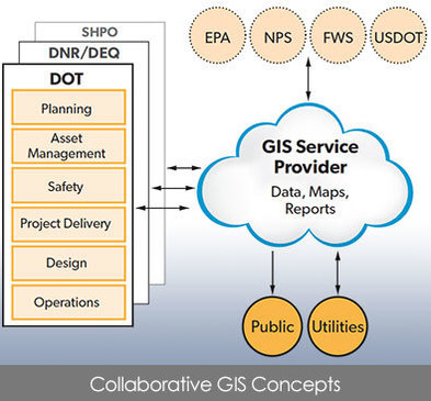 Collaborative GIS Concepts