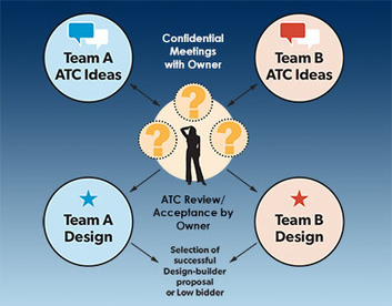 ATC for Contract Delivery Methods