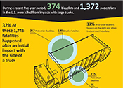 Infographic: Truck Side Guards Save Lives