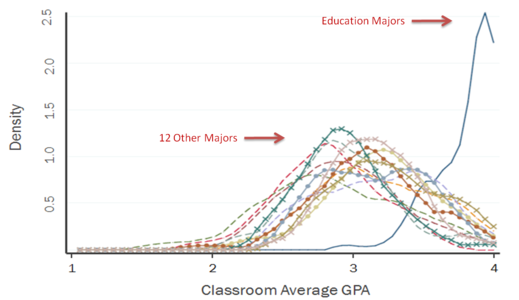 average GPAs by major