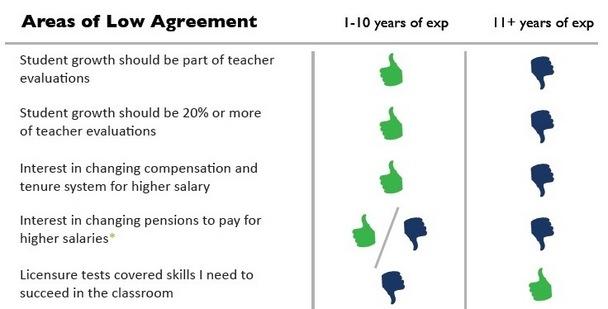 issues of disagreement among teachers
