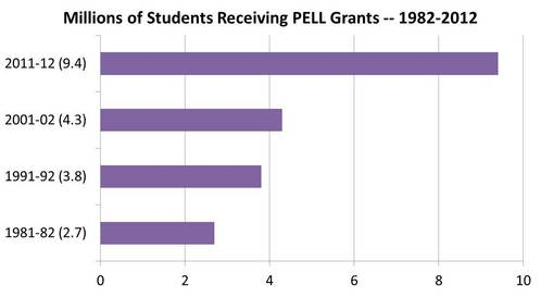 number of PELL grants received over the last 40 years