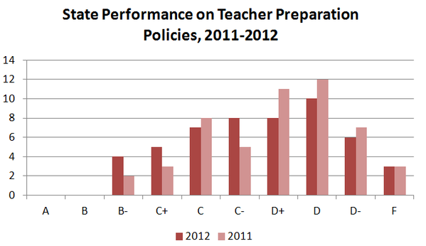 States improve their policies on teacher preparation.
