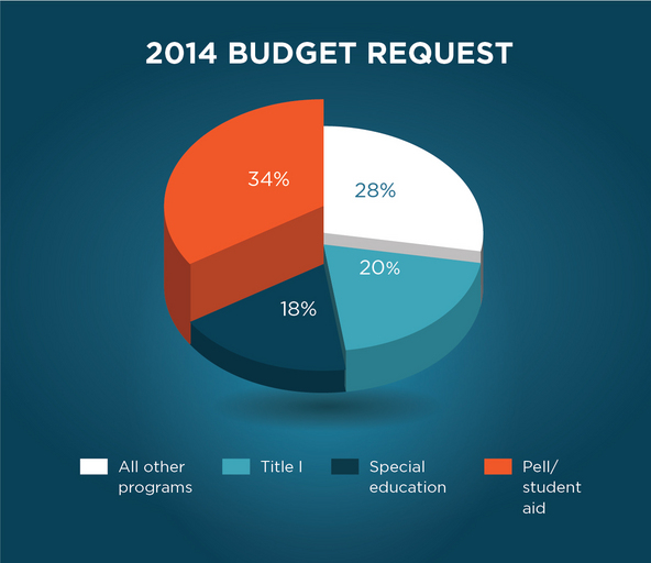 pie chart reflecting 2014 budget priorities