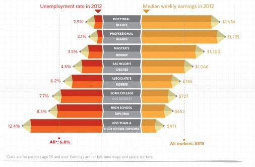 graphic illustrating the relationship between college and employment
