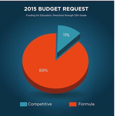 2015 budget proposal