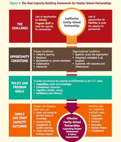 partnership frameworks