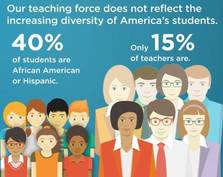 Our teaching workforce does not reflect the diversity of our students.