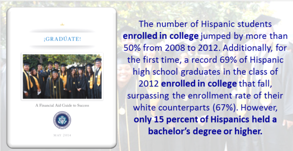 only 15 percent of Hispanics held a bachelor's degree or higher