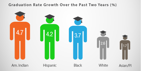 Graphic showing growth by demographic groups