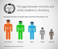 graduation rate chart