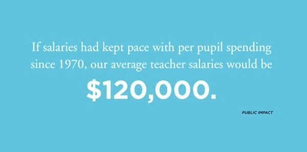 If salaries had kept pace with per pupil spending since 1970 the average teacher would make $120,000 a tear